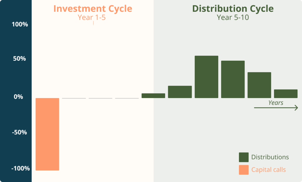 Carbon Equity Fund lifecycle